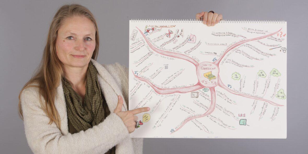 Das Foto zeigt die Therapeutin mit einem Mind map
